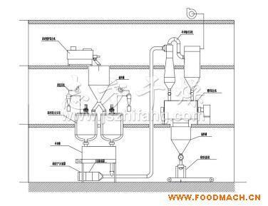 干法变性淀粉干燥机 干法变性淀粉干燥机生产线 淀粉反应生产线
