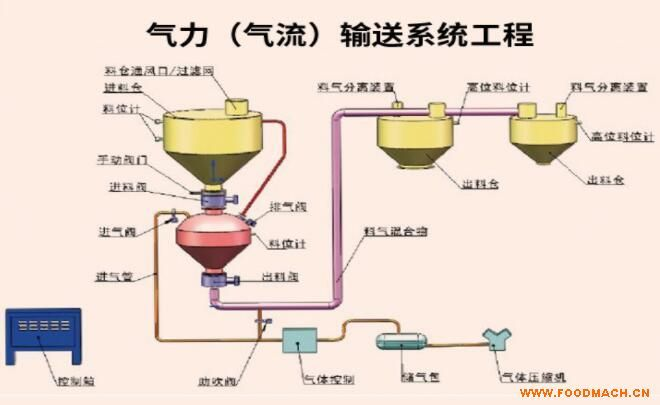冷却气流输送系统-气力输送-气流输送